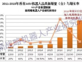 In 2018, China's AGV robot sales reached 29,600 units, with sales of 4.25 billion yuan.