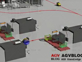AGV route and scheduling method