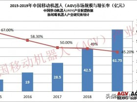 China's mobile robot (AGV) industry scale in 2019 is 6.175 billion yuan