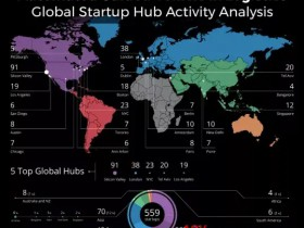Inventory of the world's top 5 AGV startup centers